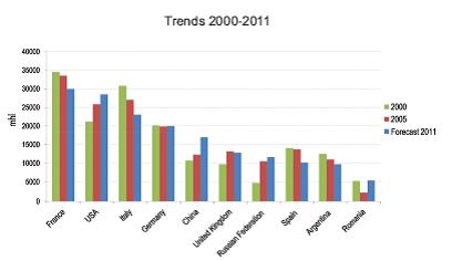 Os últimos dados da OIV em 2011 (4/5)