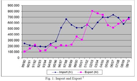 Austria importação e exportação