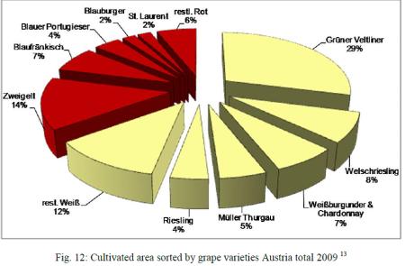 Uvas da Asutria