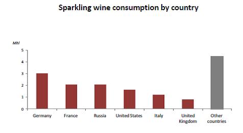 consumo mundial espumantes 2015