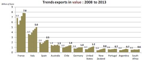 exportação mundial 2015
