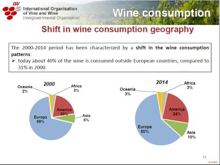 OIV consumo mundial