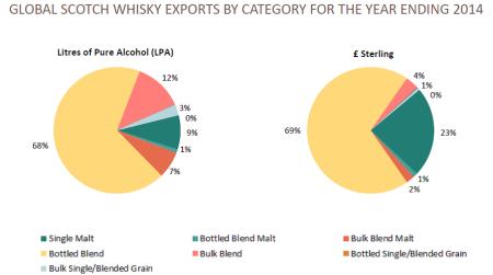 whisky estatisticas 2014