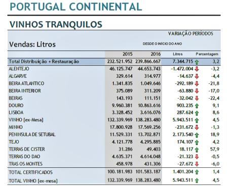 portugal consumo interno vinhos 2016
