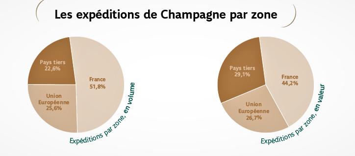 champagne 2015