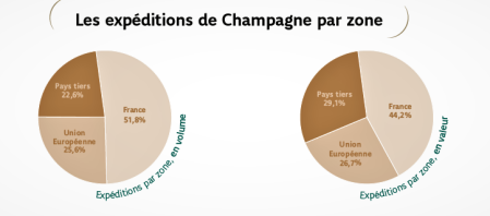 champagne 2015