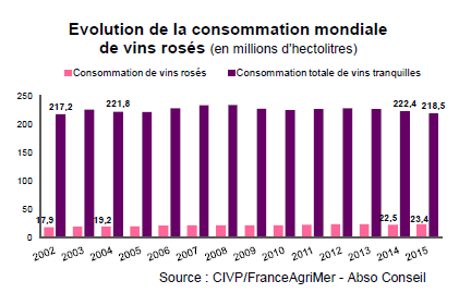 vin rosé produção mundial 2015