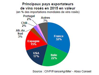 vin rose exportação valor 2015