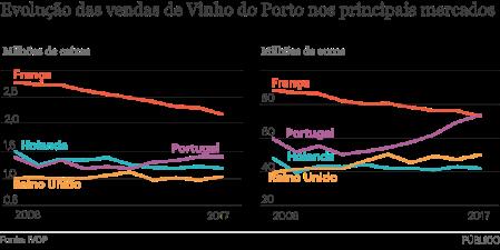 vinho do porto vendas 2008 a2017