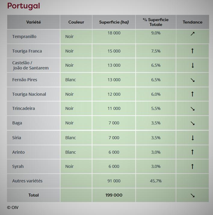portugal varietais