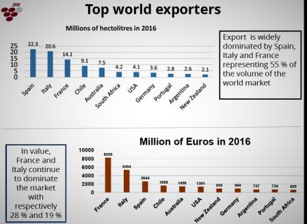 OIV exportação mundial