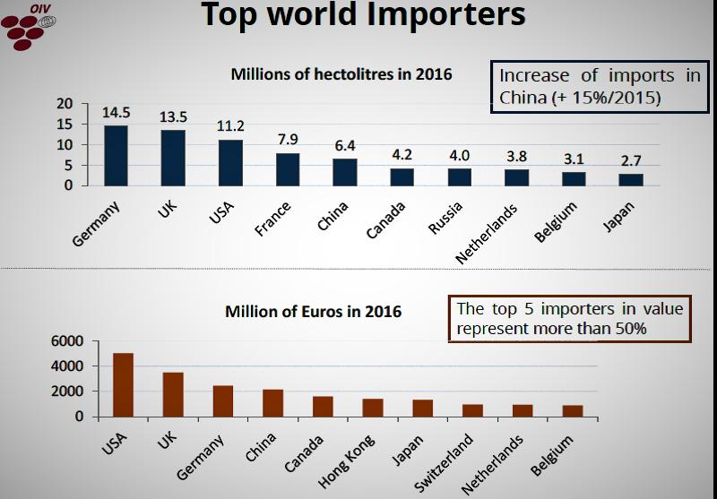 OIV paises importadores