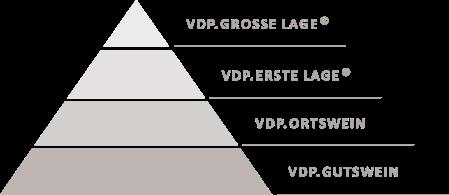 classificação alemã VDP