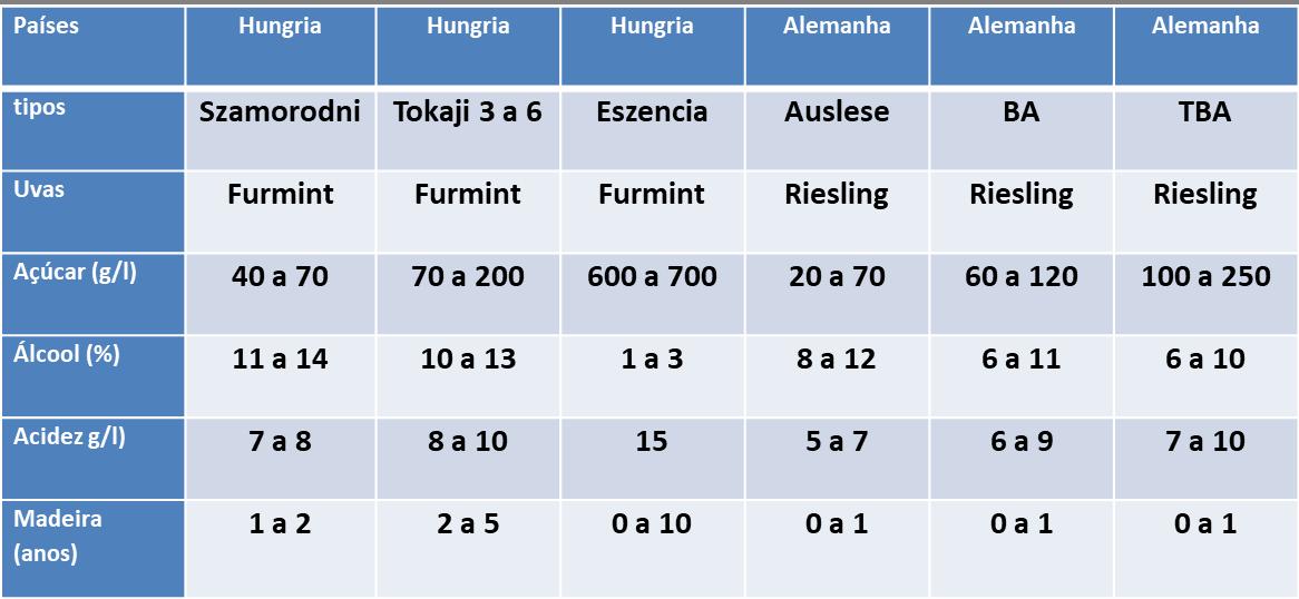 botrytis hungria e alemanha
