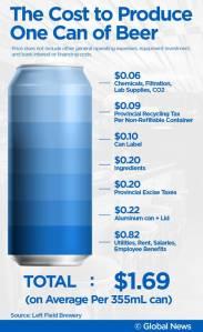 cerveja custo da lata
