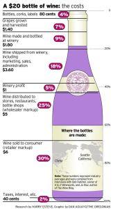vinho custo garrafa